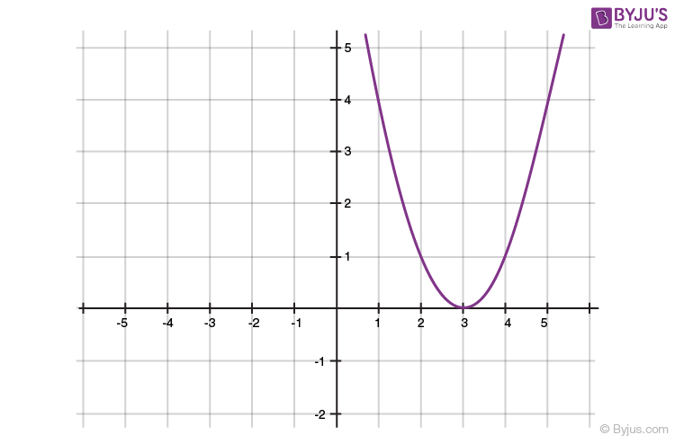 Polynomials for class 10 -4