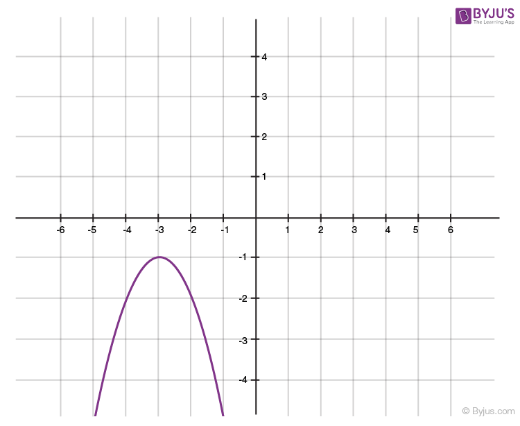 Polynomials for class 10 -5