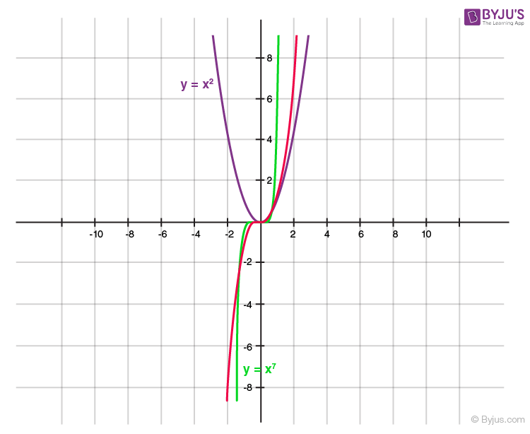 Polynomials for class 10 -6