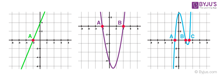 Polynomials for class 10 -7