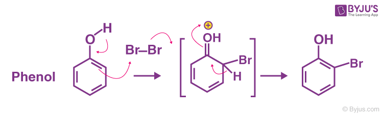 Mechanism - Bromination Reaction of Phenol
