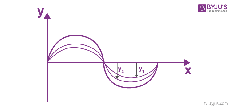 Superposition of waves 1