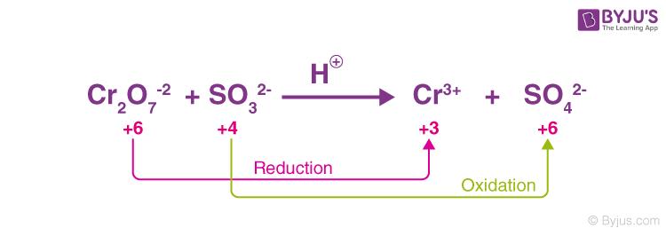Redox reaction image 4