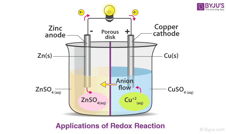 Redox reaction image 6