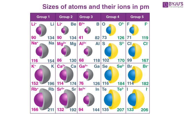 S block element image 2
