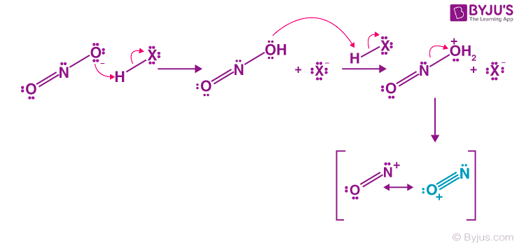 Nitrosonium Ion Formation