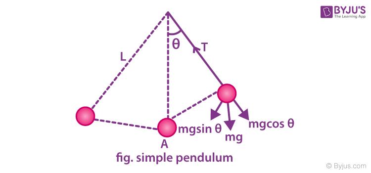 Simple Pendulum image 2