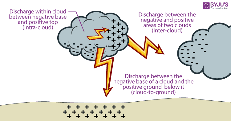 Static Charge Clouds