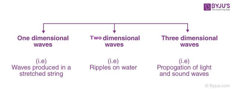Classification of Wave Motion