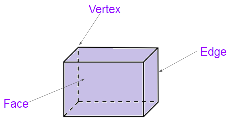 Cuboid faces, edges and vertices