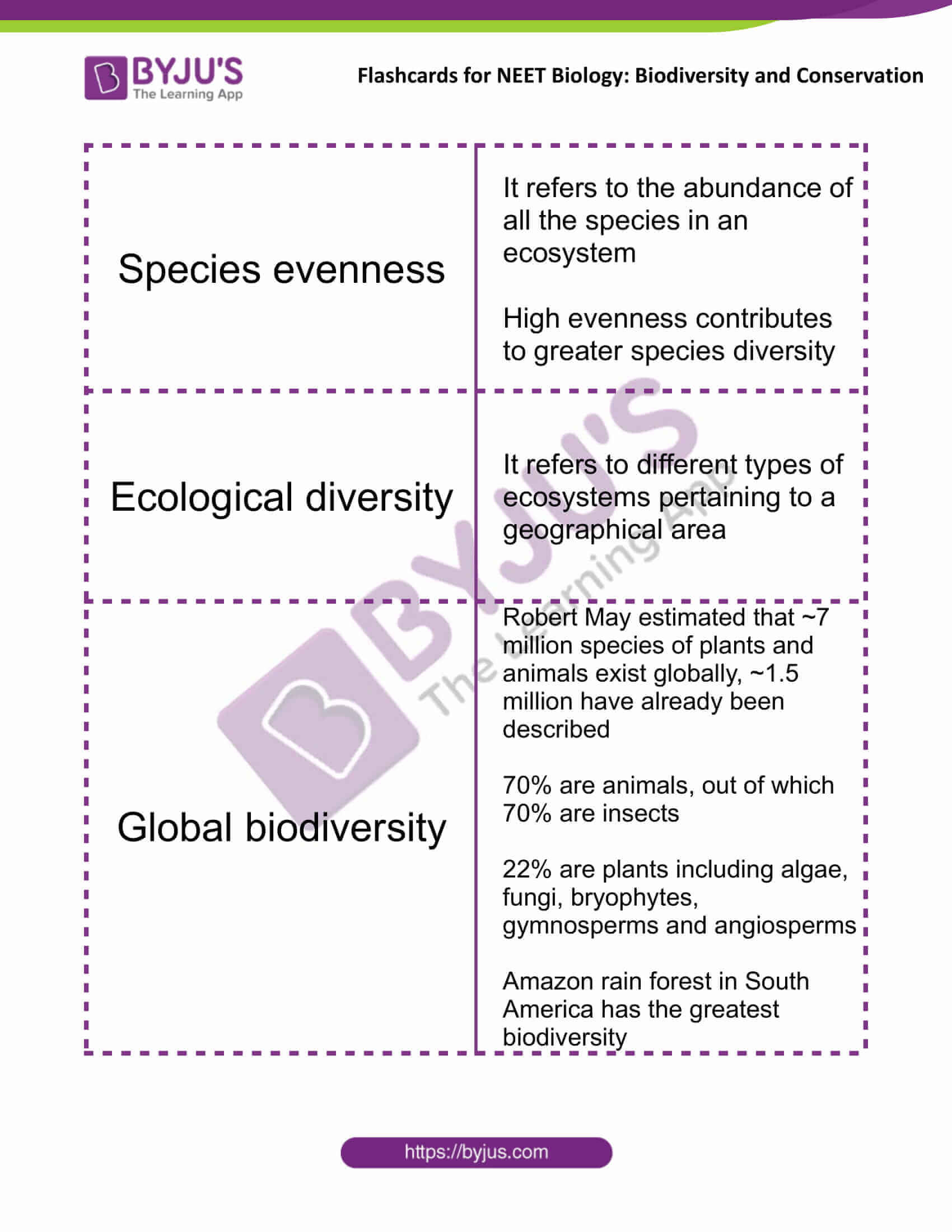 class 12 biodiversity and conservation 2