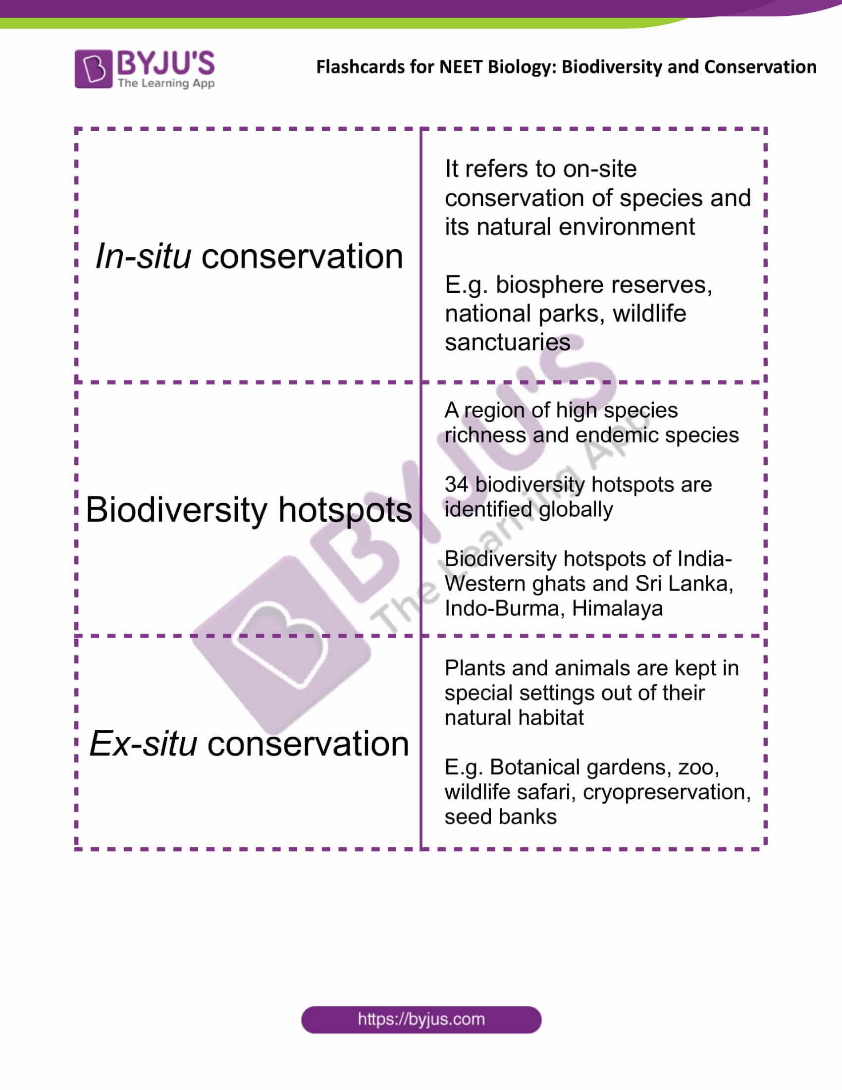 class 12 biodiversity and conservation 6