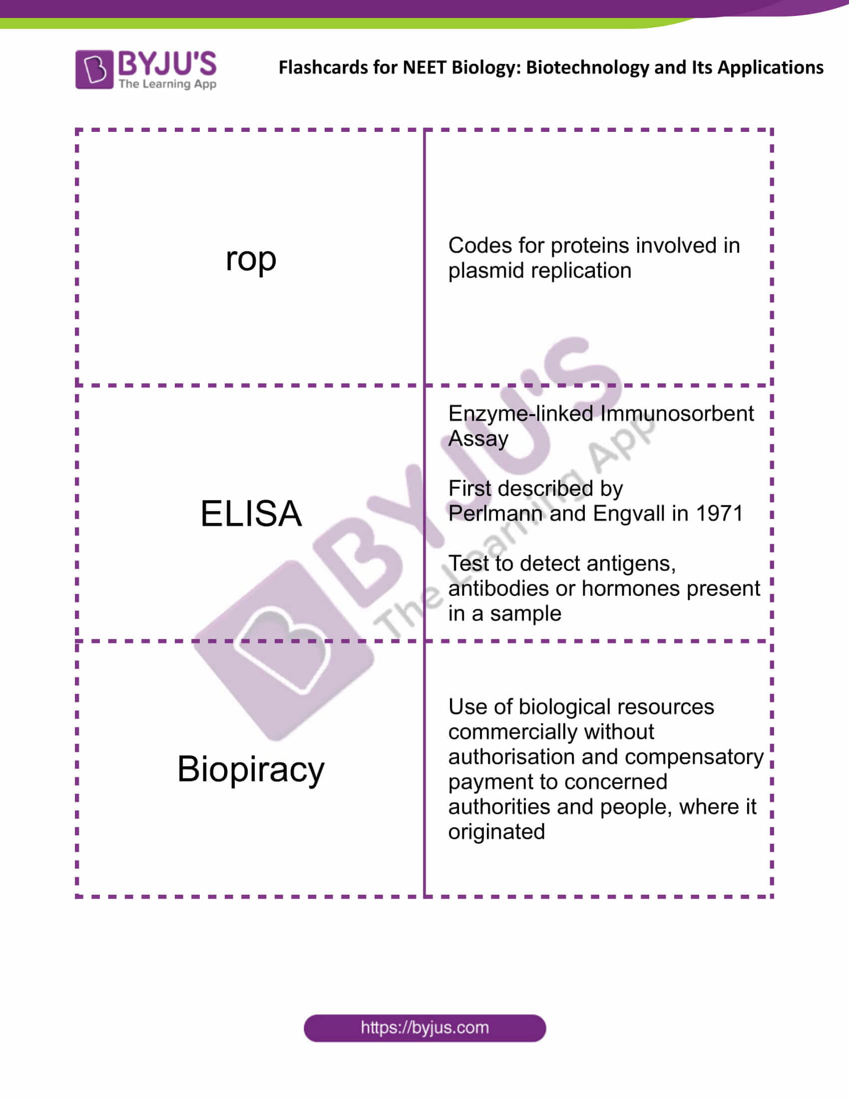 class 12 biotechnology and its applications 4