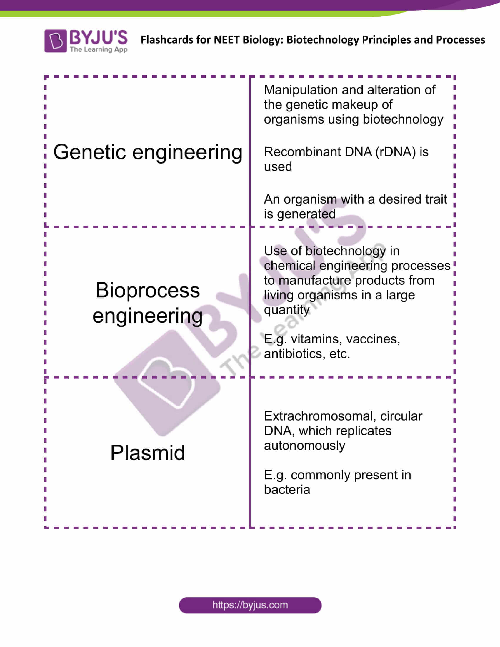 class 12 biotechnology principles and processes 1