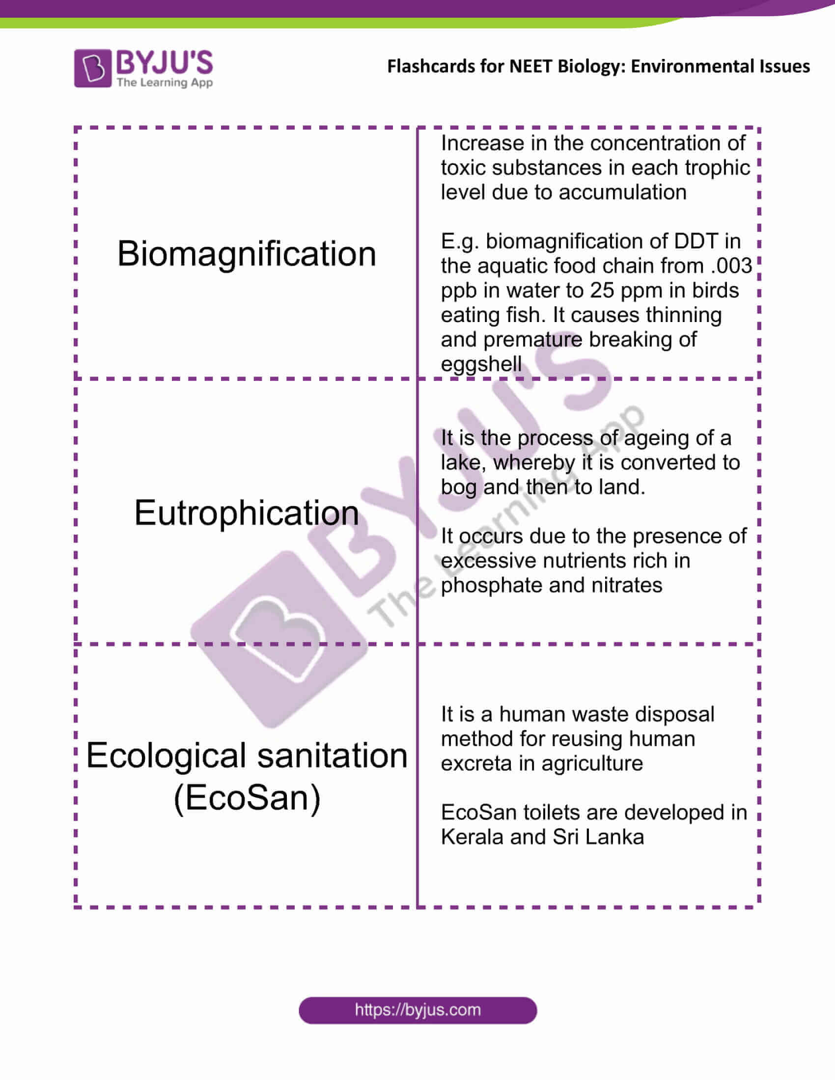 class 12 environmental issues 4
