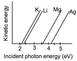 KVPY-SA 2017 Chemistry Paper with answers Q19