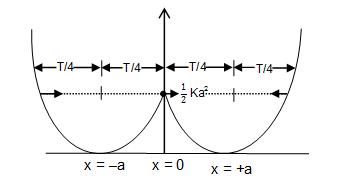 KVPY SA 2018 Physics Paper with Answers