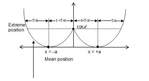KVPY SA 2018 Sample Physics Paper