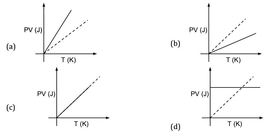 KVPY-SA 2019 Physics Paper with Solutions Q12