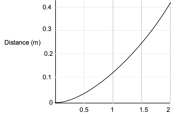 KVPY-SA 2019 Physics Paper with Solutions Q3