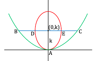 KVPY-SX 2018 Mathematics Paper with Solutions Q19