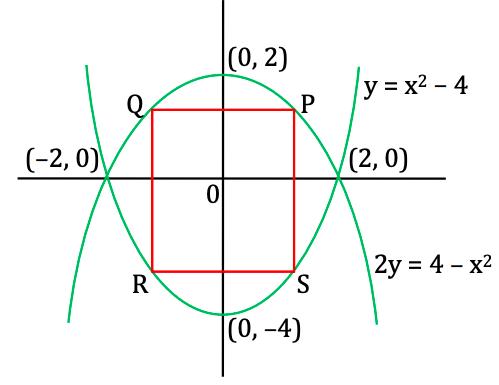 KVPY-SX 2018 Mathematics Paper