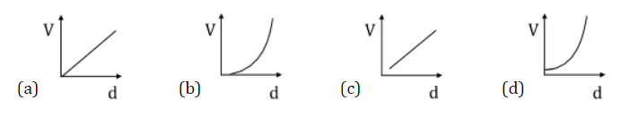 KVPY- SX 2019 Physics Questions With Solutions