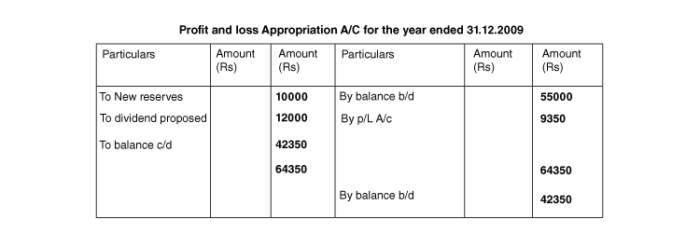 profit-and-loss-appropriation-a/c