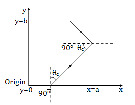 Questions of KVPY SX 2018 Physics Question Paper