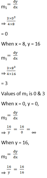 RD Sharma Solutions for Class 12 Maths Chapter 16 Tangents and Normals Image 87