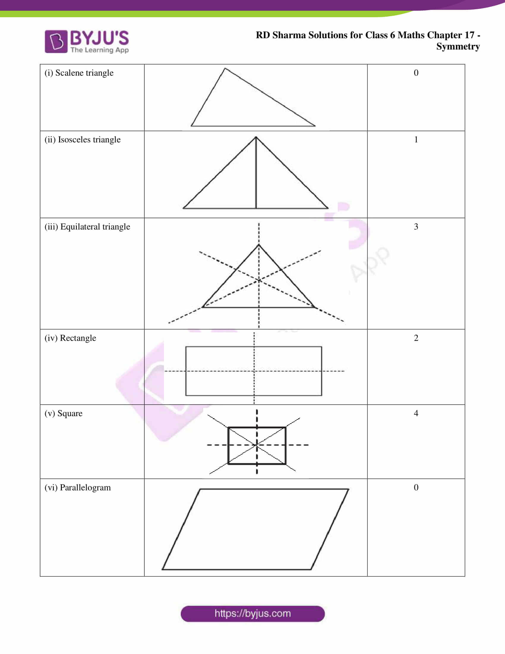 rd sharma solutions nov2020 class 6 maths chapter 17 exercise 3 02