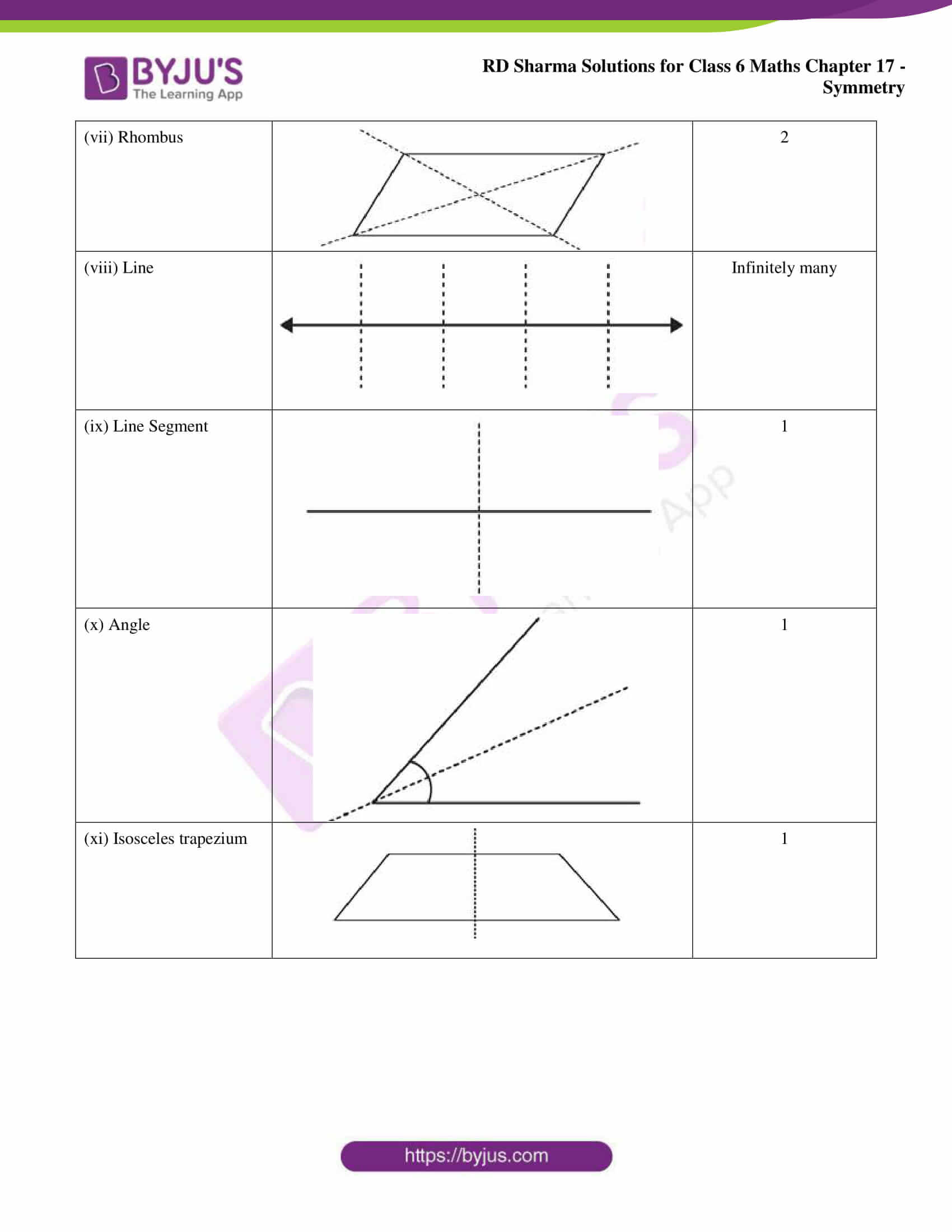 rd sharma solutions nov2020 class 6 maths chapter 17 exercise 3 03