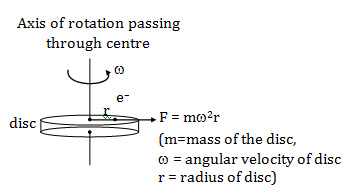 Sample Paper with Answers of KVPY SX 2018 Physics