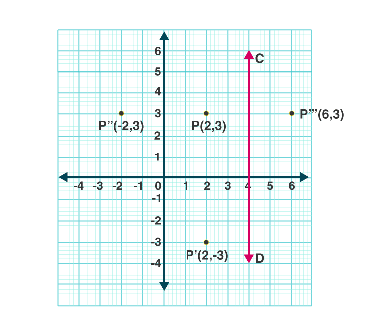 Selina Solutions Concise Class 10 Maths Chapter 12 ex. 12(B) - 4