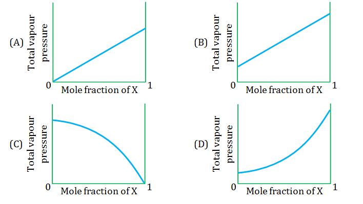 Solution Paper Chemistry 2018 KVPY SX