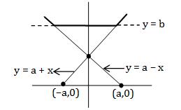 Solved Practice Paper of WBJEE Mathematics 2016