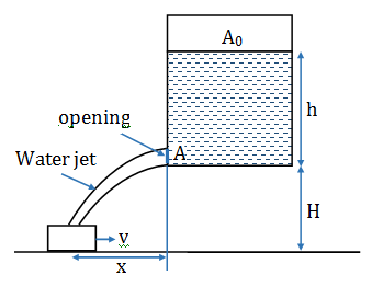 Solved Practice Question Paper of KVPY- SX 2019  Physics