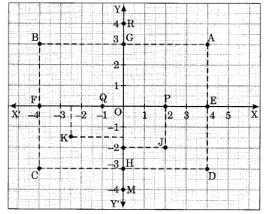 CBSE Class 8 Chapter-15-Extra-Question-5