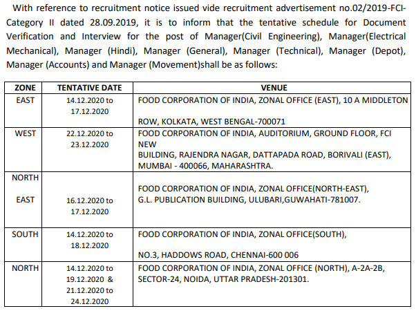 FCI Manager 2020 - Interview and Document Verification Schedule
