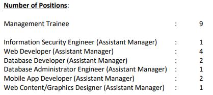 LIC HFL Notification - Vacancies 2021