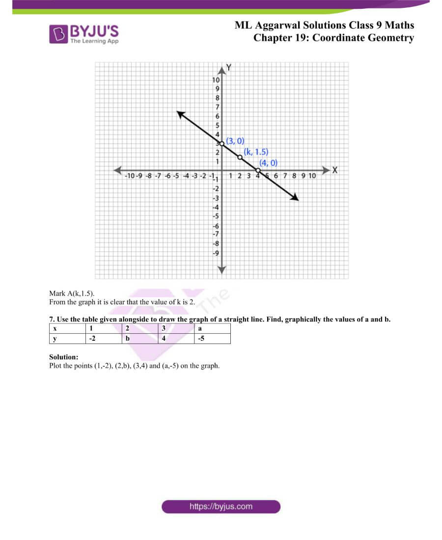 ML Aggarwal Solutions for Class 9 Maths Chapter 19 Coordinate Geometry 23