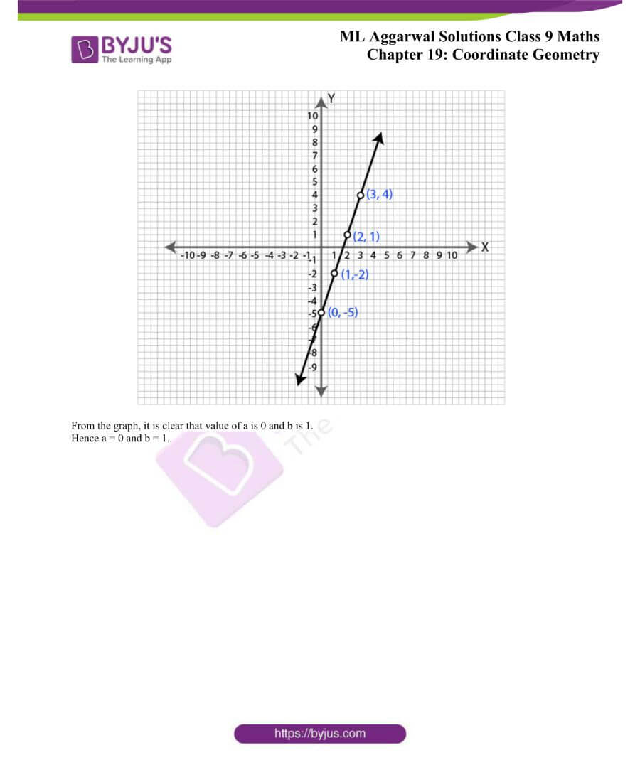 ML Aggarwal Solutions for Class 9 Maths Chapter 19 Coordinate Geometry 24