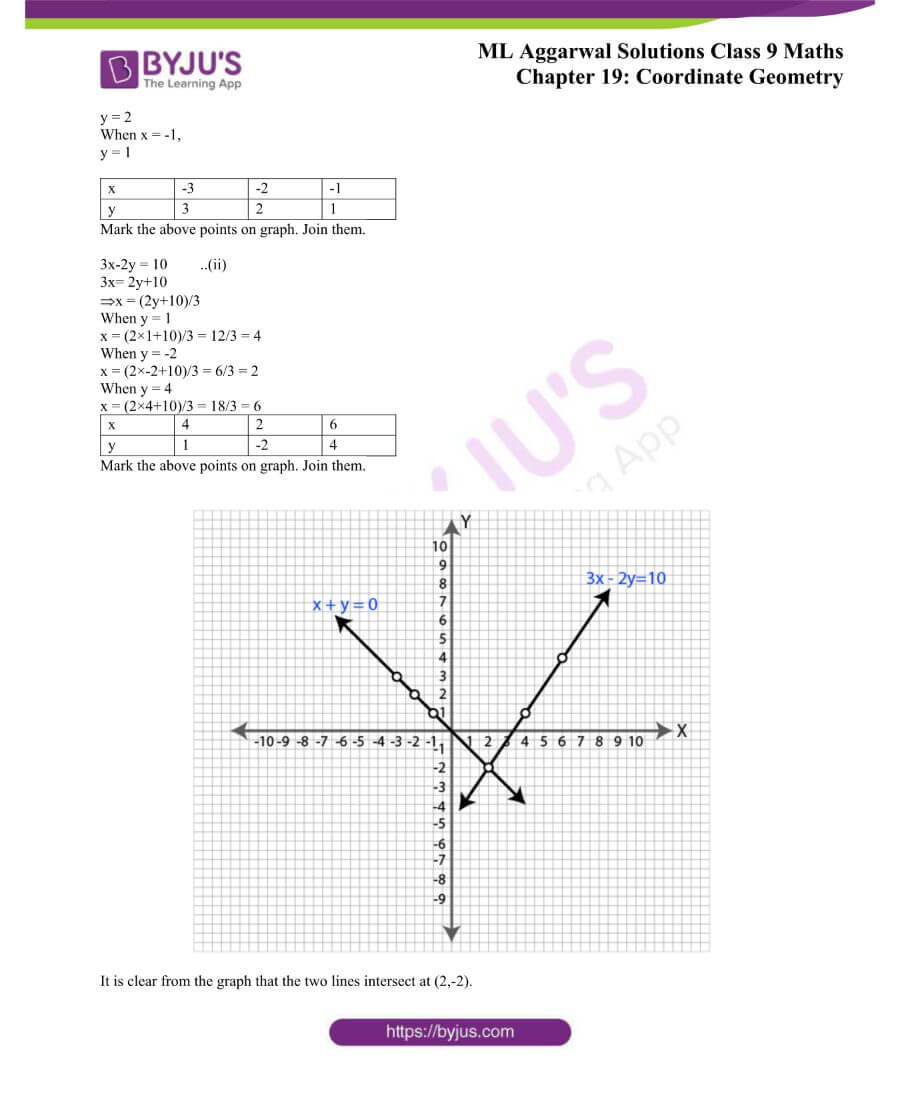 ML Aggarwal Solutions for Class 9 Maths Chapter 19 Coordinate Geometry 28
