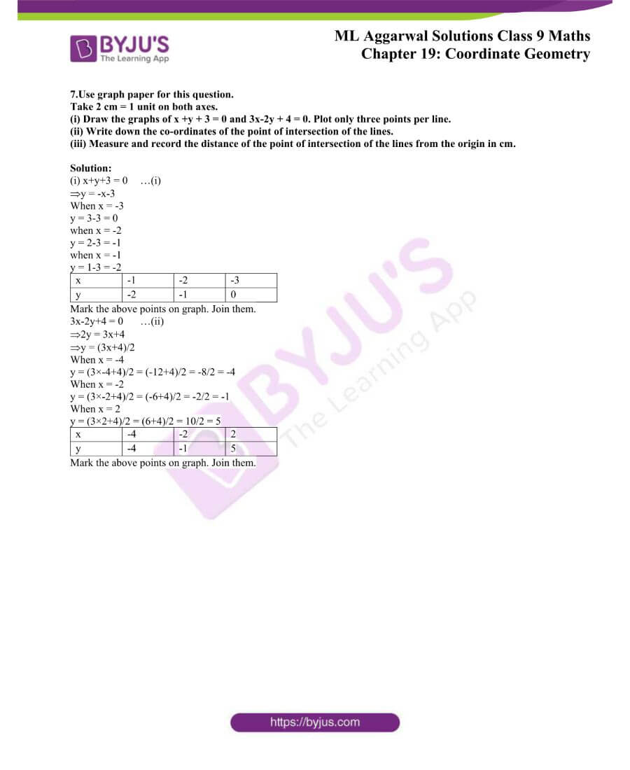 ML Aggarwal Solutions for Class 9 Maths Chapter 19 Coordinate Geometry 33