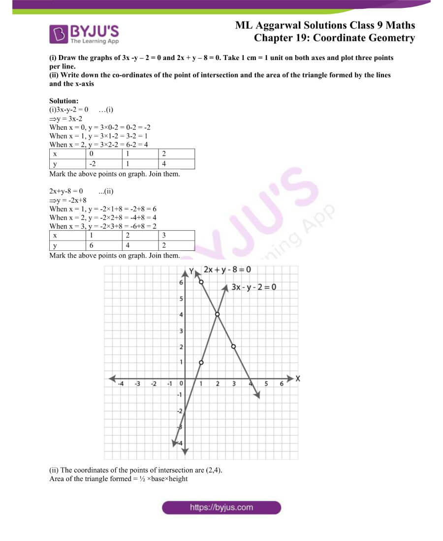 ML Aggarwal Solutions for Class 9 Maths Chapter 19 Coordinate Geometry 36
