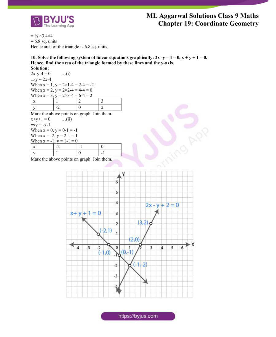 ML Aggarwal Solutions for Class 9 Maths Chapter 19 Coordinate Geometry 37