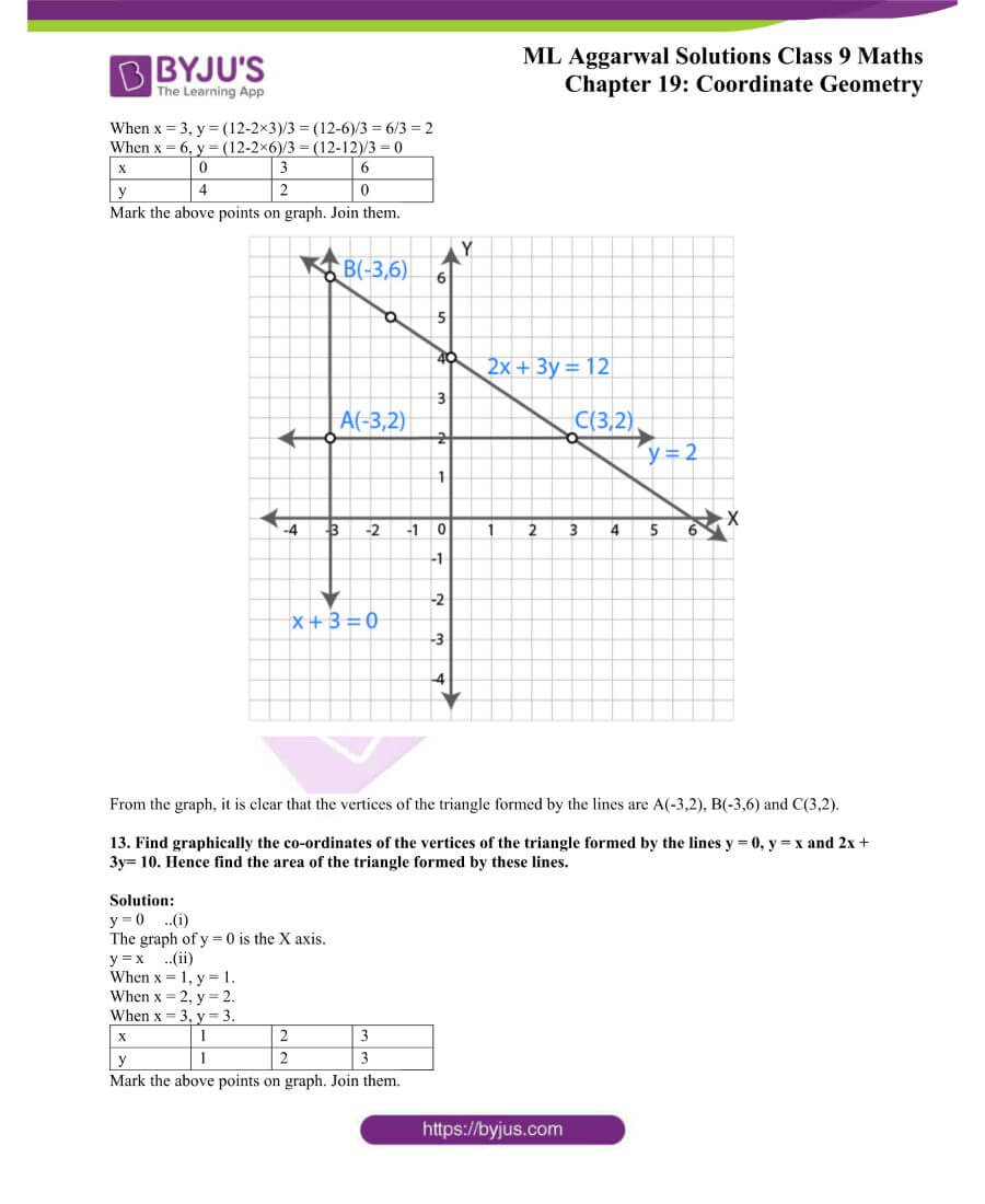 ML Aggarwal Solutions for Class 9 Maths Chapter 19 Coordinate Geometry 40