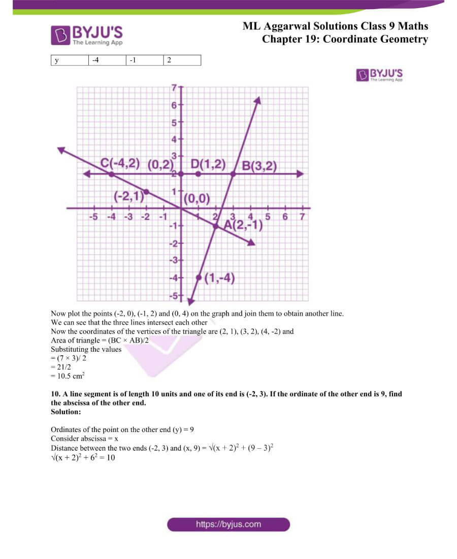 ML Aggarwal Solutions for Class 9 Maths Chapter 19 Coordinate Geometry 69