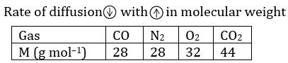 KVPY Chemistry Paper 2016 Solutions