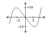 KVPY-SX 2016 Maths Question 4 Solution